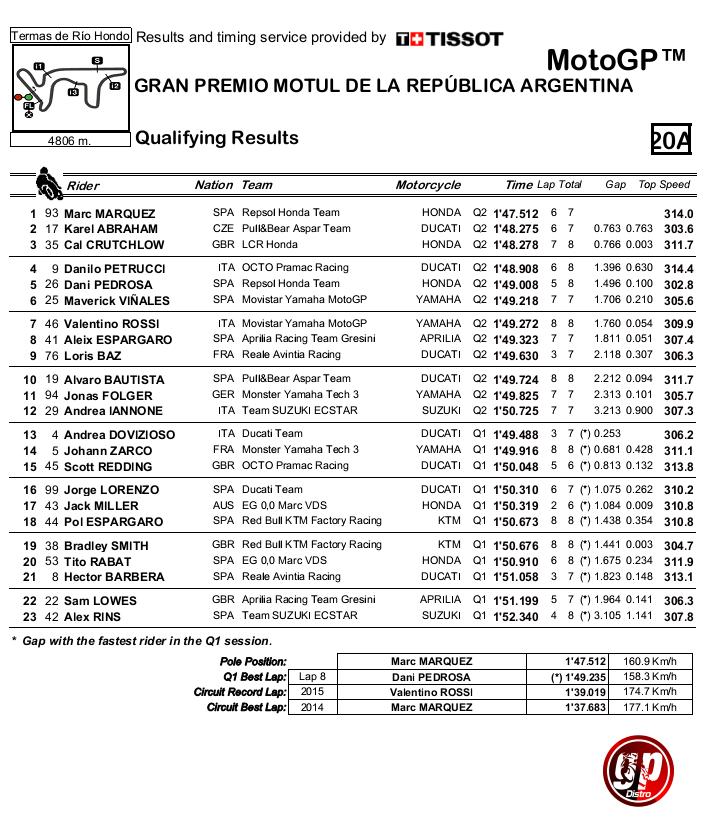 hasil-Qualifikasi-motogp-argentina-2017-gpdistro